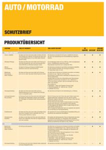 Leistungsübersicht Schutzbrief (Kfz)